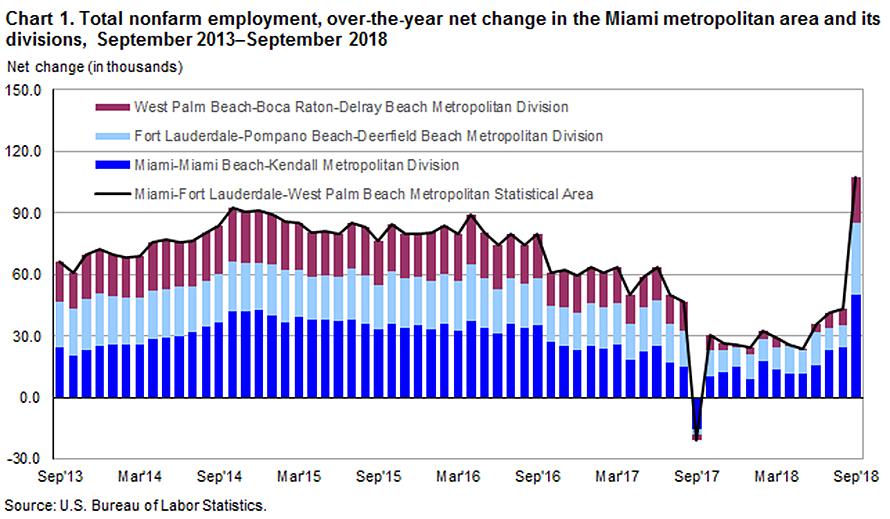 Miami crece en empleados