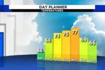 Florida tendrá un cálido domingo con un agradable viento mientras se prepara para el clima de primavera